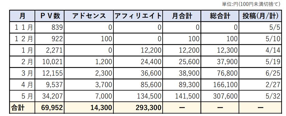 住宅ブログ7か月の収益