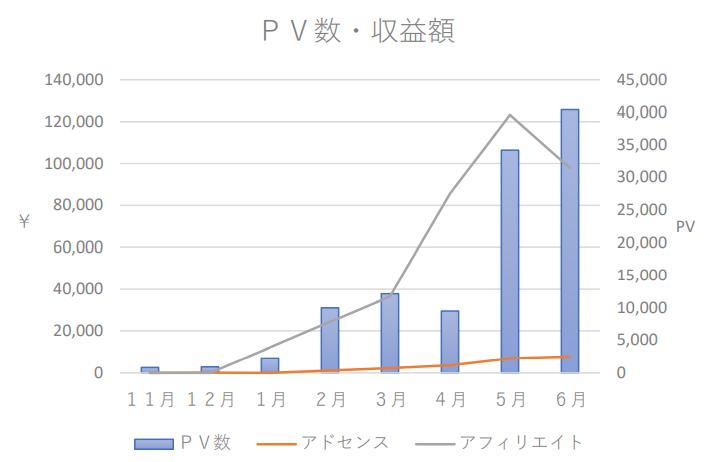 ブログ収益8ヵ月目グラフ