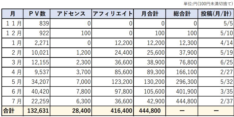 9ヵ月目 住宅ブログ収益PV